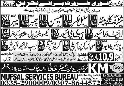 Latest Jobs Opportunities in Bahrain