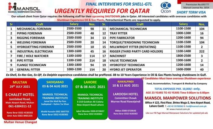 Jobs in Qatar shell Petroleum Company