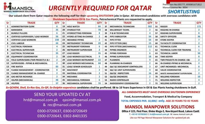 HR Jobs in Qatar For Foreigner